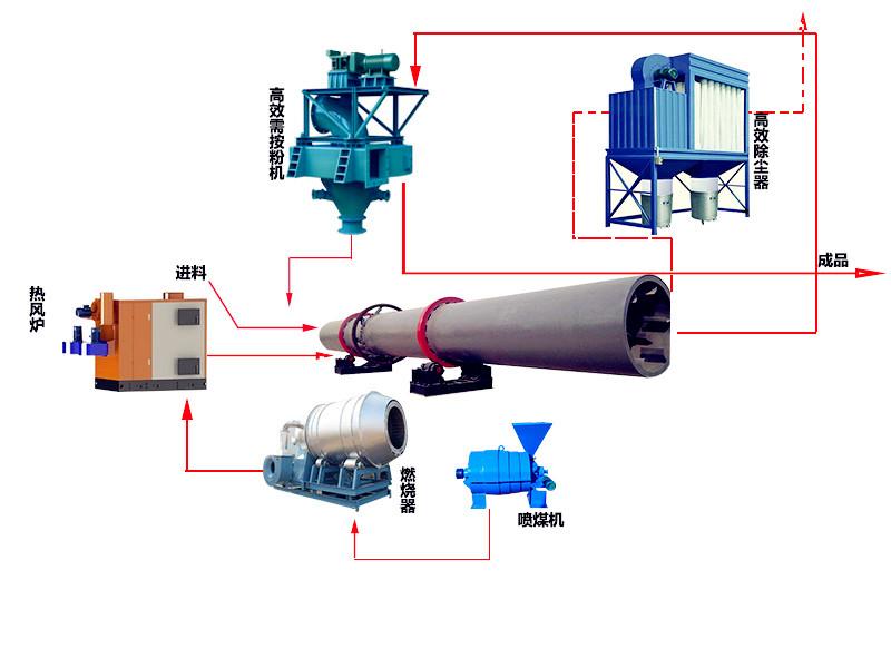 石英砂烘干机生产线