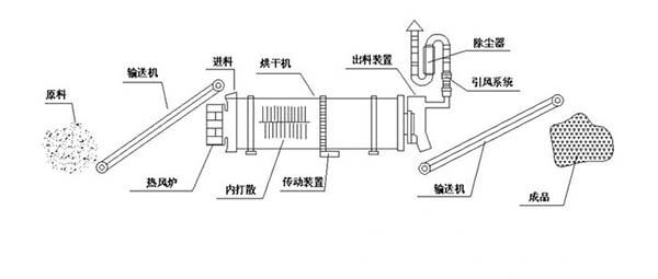 石英砂烘干机工作图
